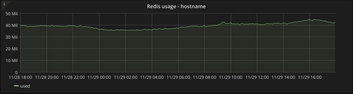 Redis usage graph