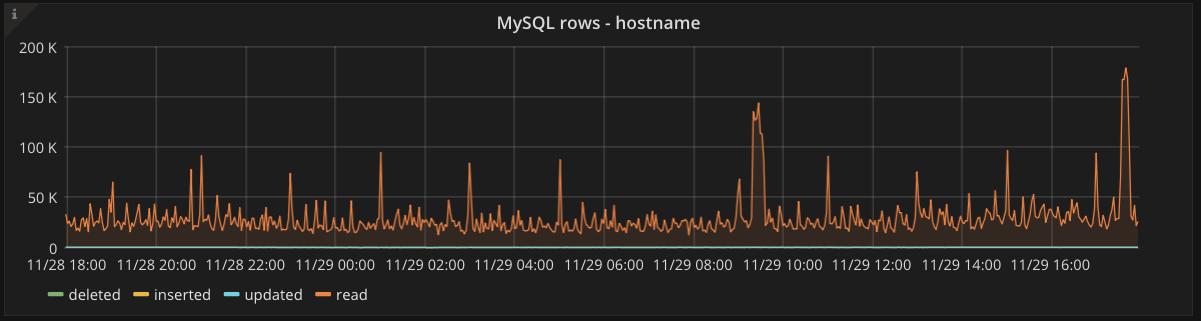 MySQL rows graph
