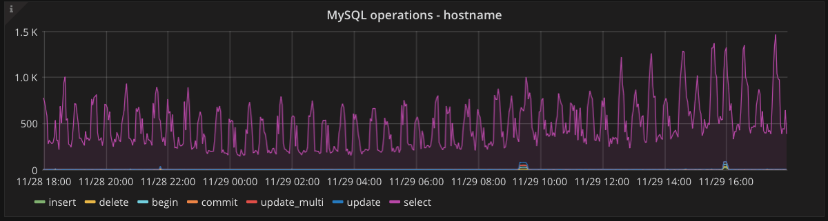 MySQL operations graph