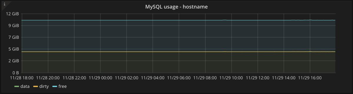 MySQL usage graph