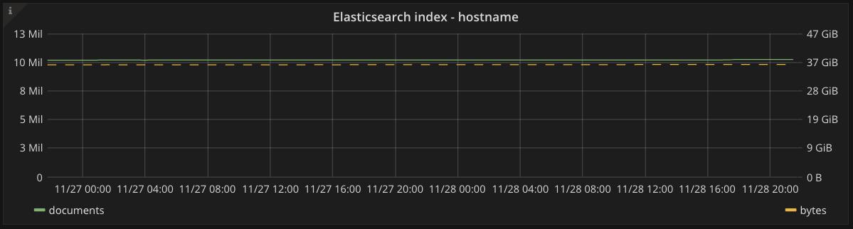 Elasticsearch index graph