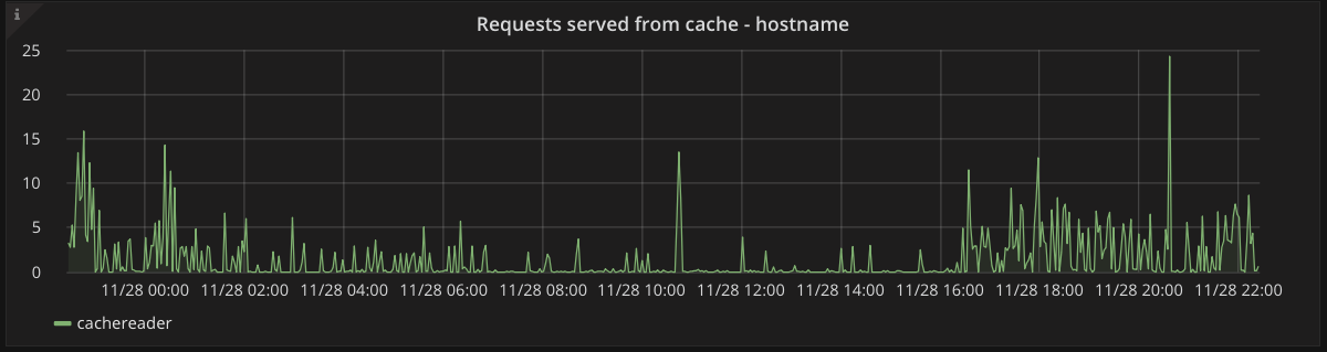 Served requests graph