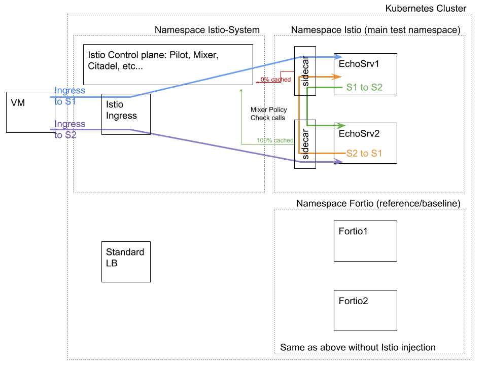 address confusion in perf setup diagram · Issue #6059 · istio/istio