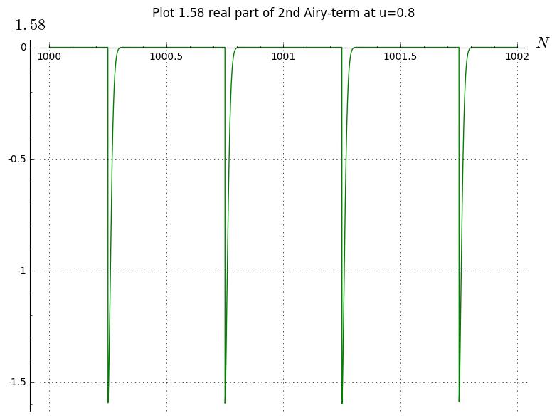 plot158u08