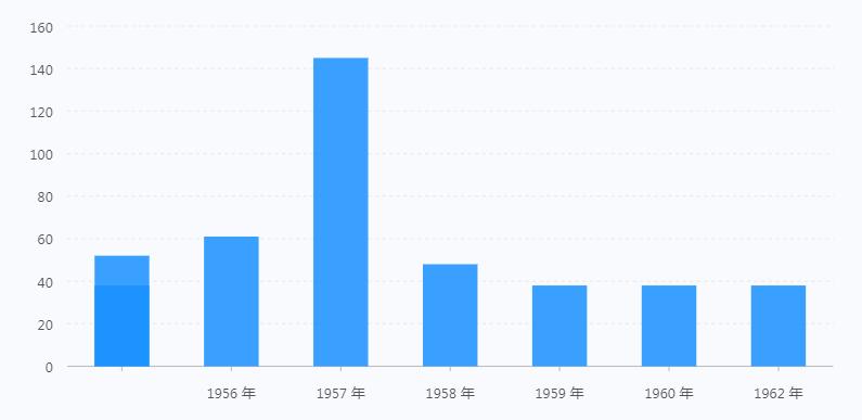 数据容错能力· Issue #193 · alibaba/BizCharts · GitHub
