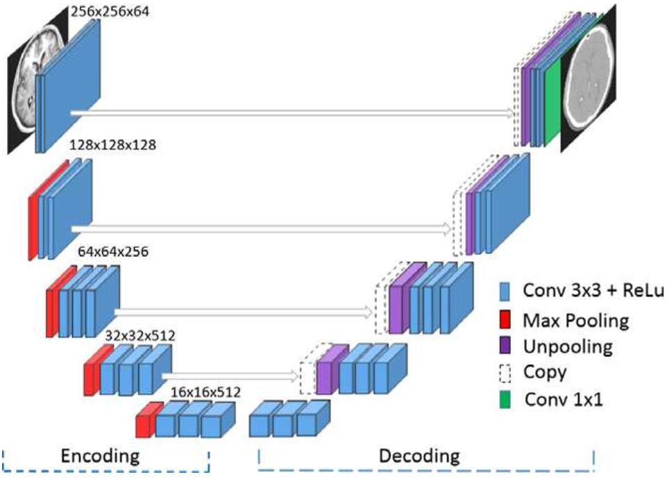 GitHub - ChengBinJin/MRI-to-CT-DCNN-TensorFlow: This