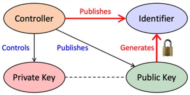 diagram of SCID, DID, and PKI conceptual boundaries