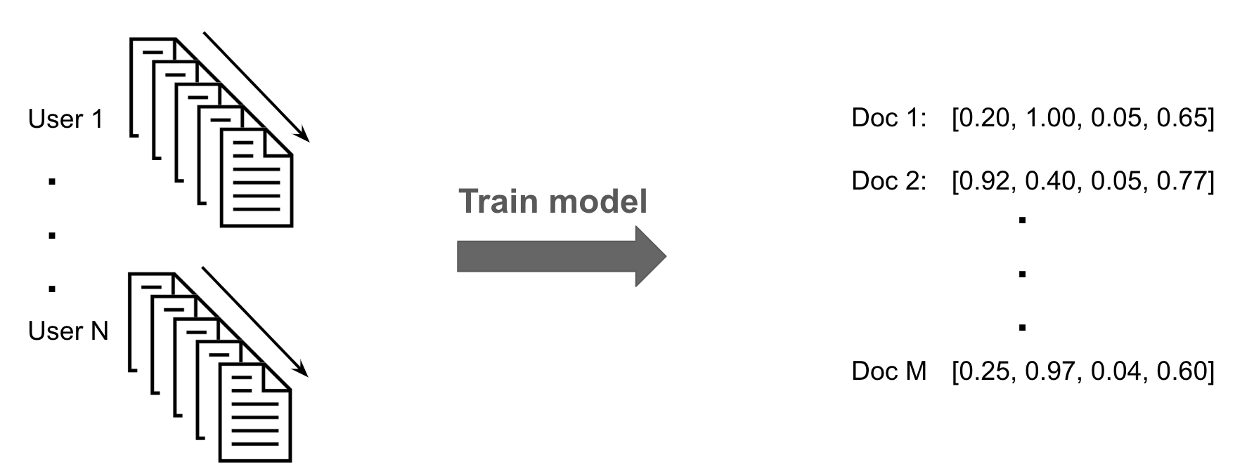 Schematic representation of our approach: reading sequences are used to create vector representations for user uploaded documents. The vector dimension shown is merely illustrative.