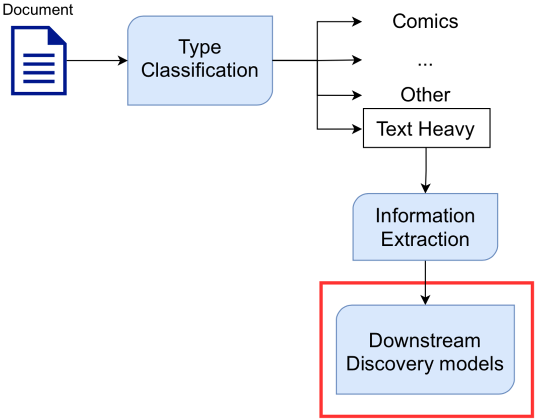 Figure 4: Diagram of Scribd's multi-component pipeline. Categorization is one of the downstream tasks highlighted in the diagram.
