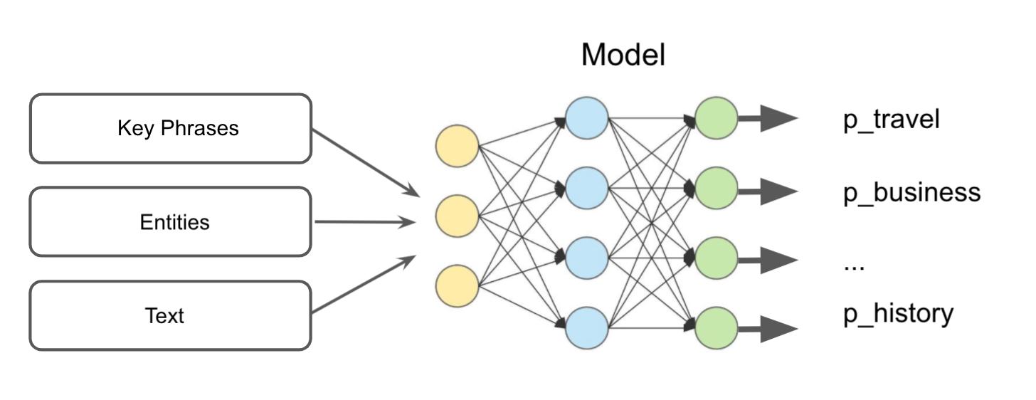 Figure 5: Model architecture to categorize docs.