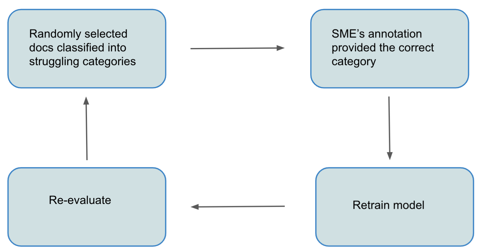 Figure 6: Active Learning Process used to improve model performance.