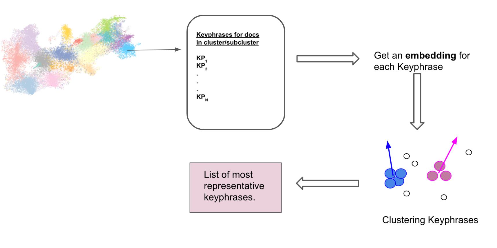 Figure 7: Illustration of Step 1.