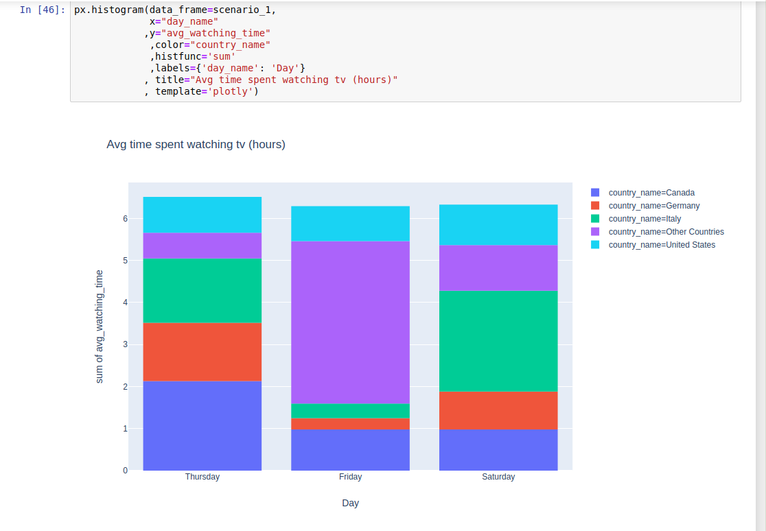 Plotly express histogram not showing up anymore in Jupyter notebook