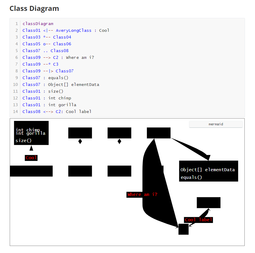 class diagram by mermaid cannot be rendered properly ...