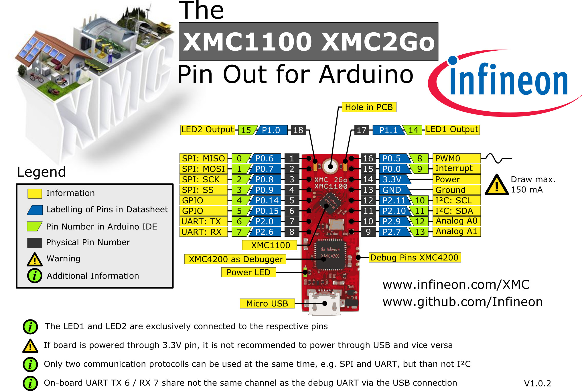 Tx and Rx pin for UART in XMC 2GO · Issue #23 · Infineon/XMC