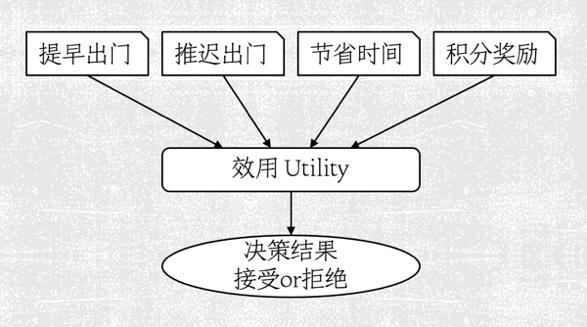 效用最大化准则[RUM]的模型示意图