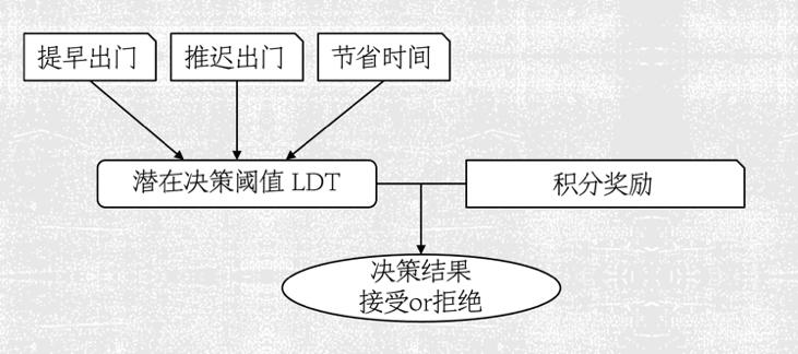 潜在决策阈值模型[LDT]的示意图