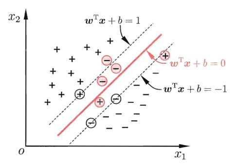 软边界的支持向量机[Soft margin SVM]