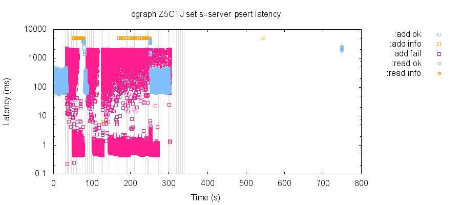 latency-raw 26