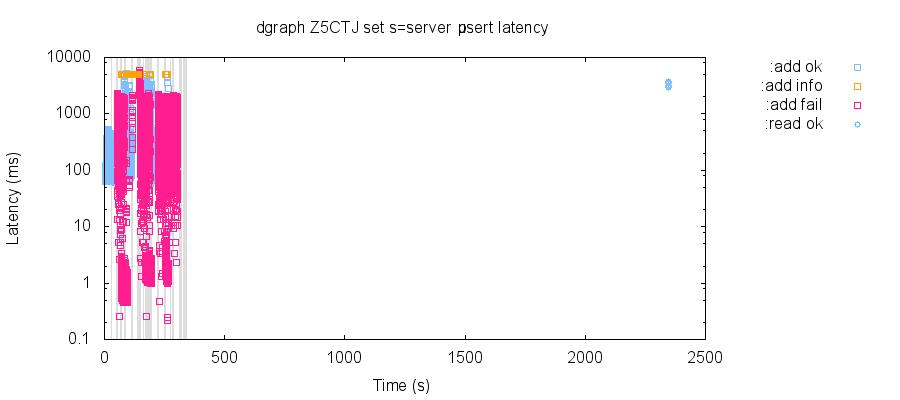 latency-raw 27