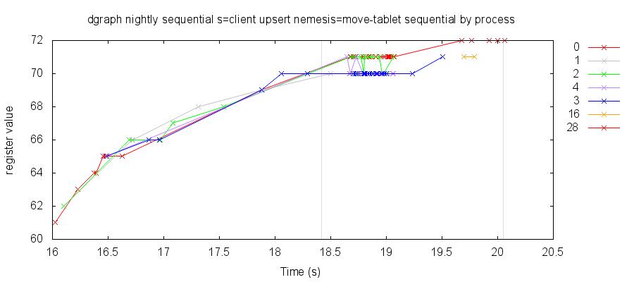 sequential 0 3