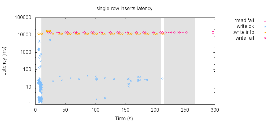 latency-raw 64
