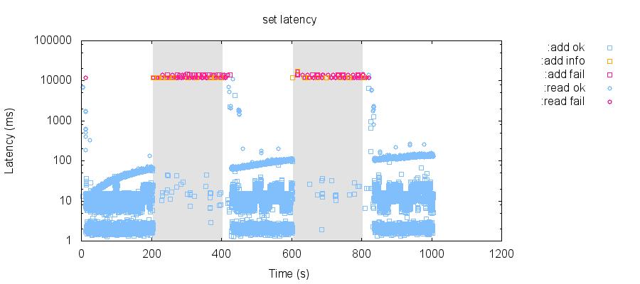 latency-raw 66
