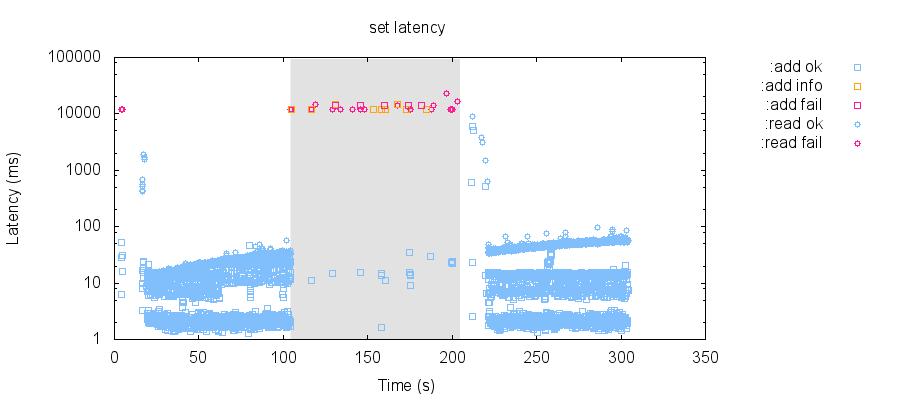 latency-raw 68
