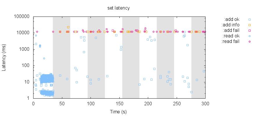 latency-raw 65