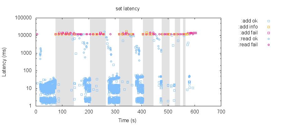 latency-raw 73