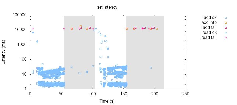 latency-raw 74