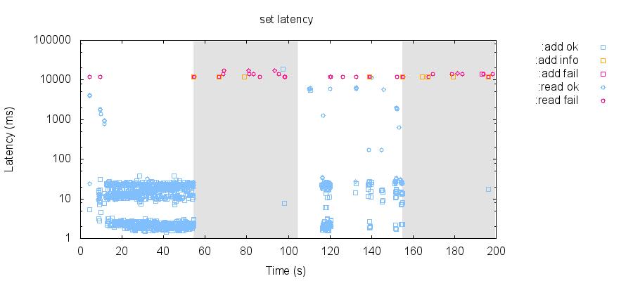 latency-raw 75