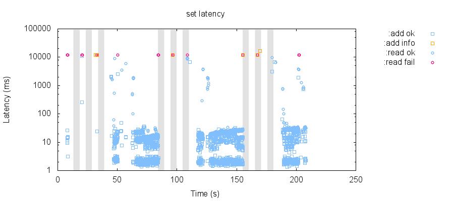 latency-raw 76
