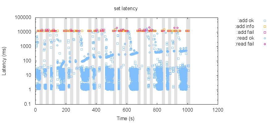 latency-raw 82