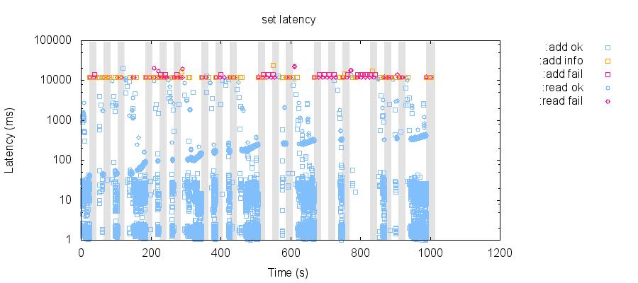 latency-raw 81