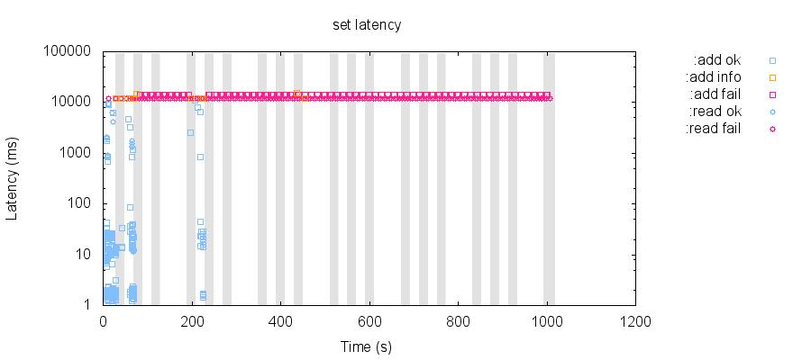 latency-raw 80