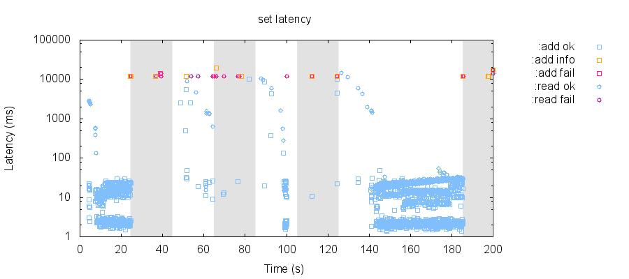 latency-raw 83