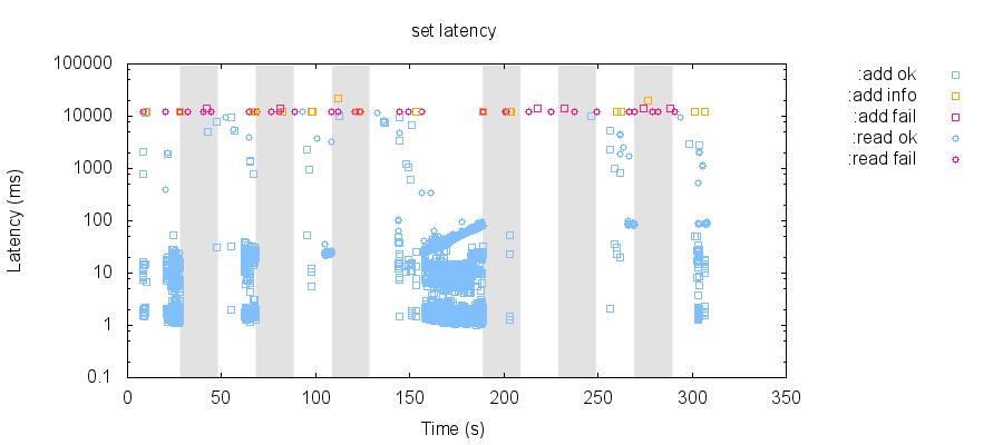 latency-raw 84