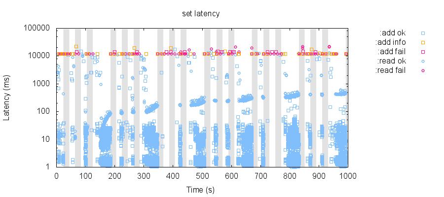 latency-raw 85