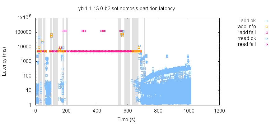 latency-raw 9