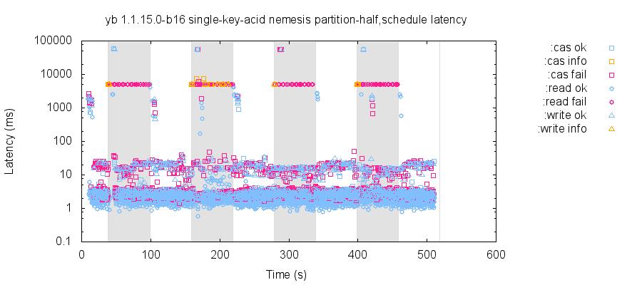 latency-raw 14