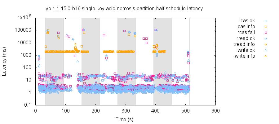 latency-raw 13