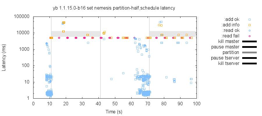 latency-raw 18