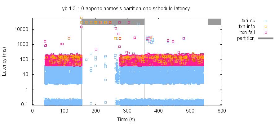 latency-raw (32)