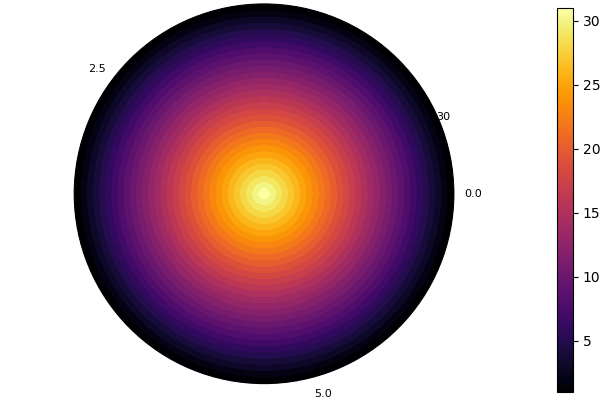 Support heatmap with polar axes (already somehow works for PyPlot