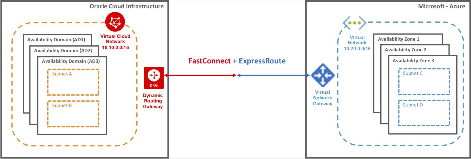 Cross-cloud network connection