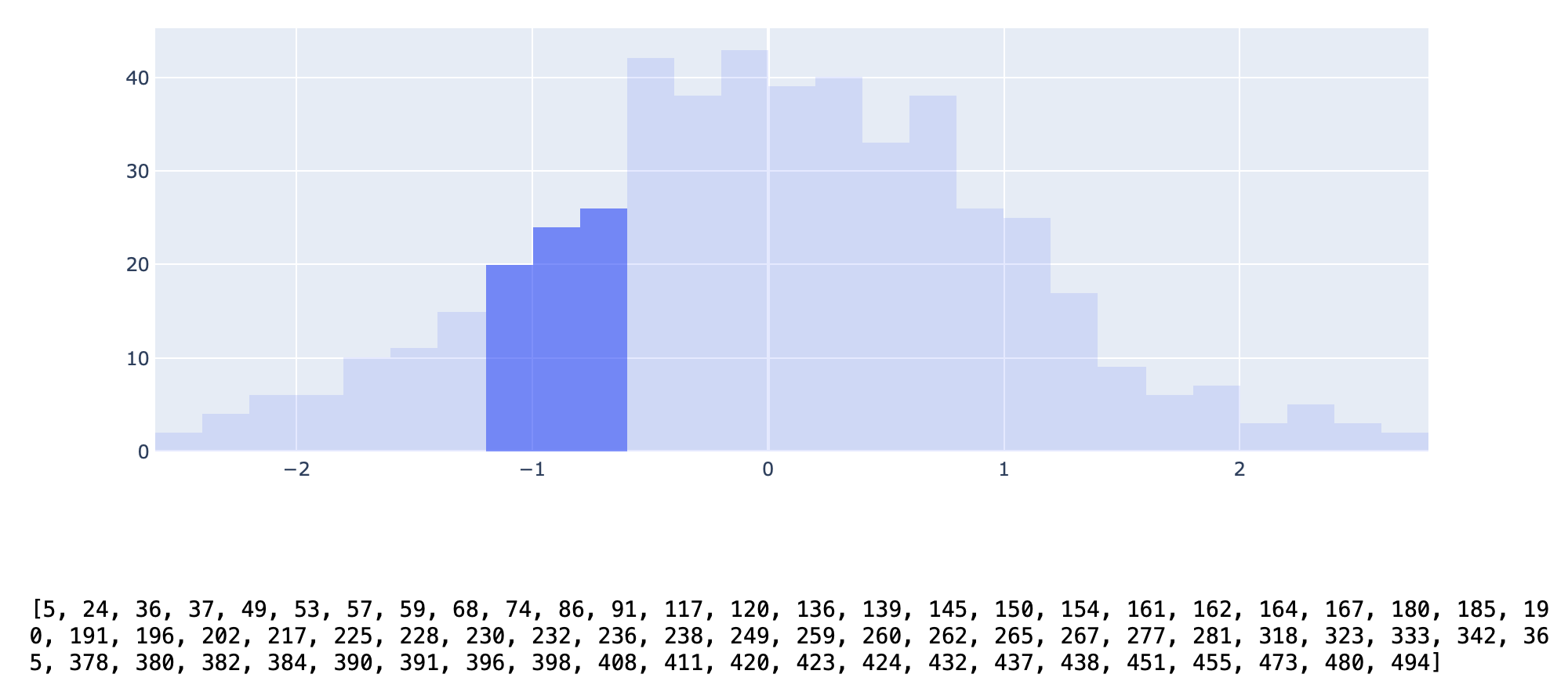 histogram selection