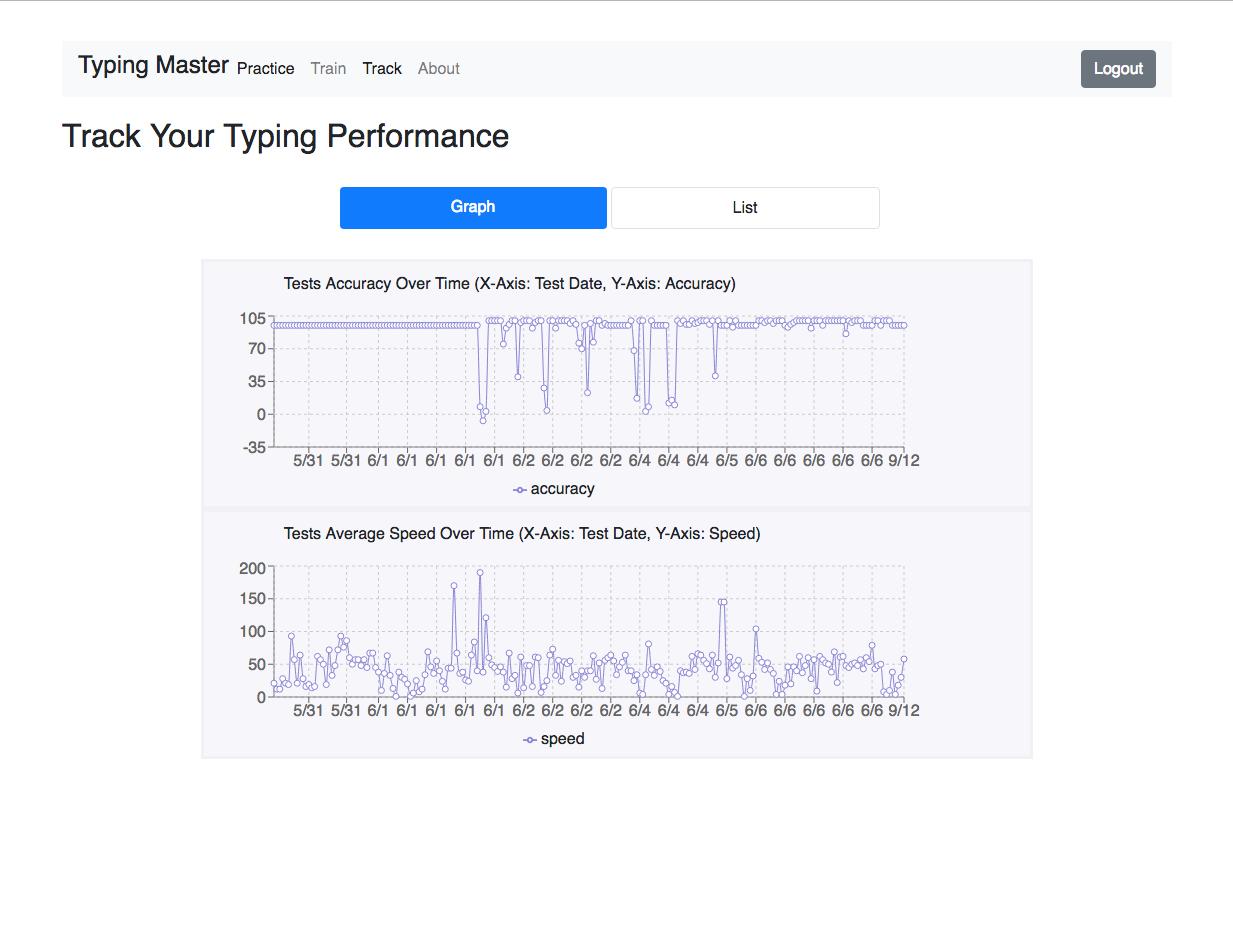 GitHub - createdbyfahad/TypingMaster: Web-based typing test and