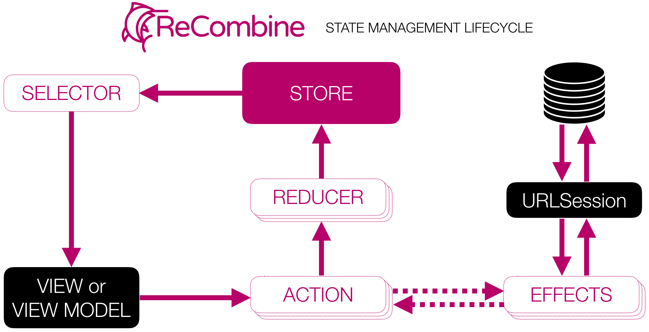 ReCombine State Management Lifecycle Diagram
