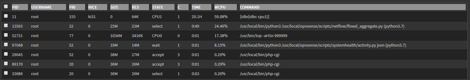 CPU utilization is higher and shows weird shapes after 19 7 upgrade